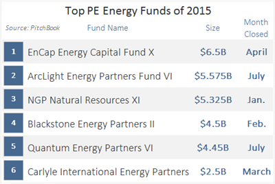 Top Energy Funds of 2015