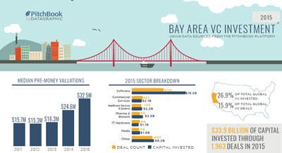Click here to see the Bay Area, PNW and NYC datagraphics