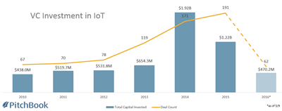IoT Investment