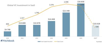 Top Investor SaaS