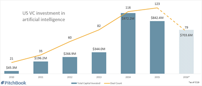VC Investment in AI